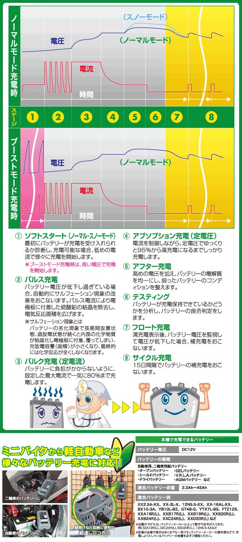 8段階自動充電制御